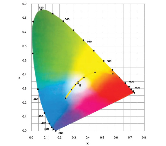 Colored leds beam lighting engineering the cie xy chromaticity diagram can be obtained for each color spectral colors or pure colors can be found along the curve while the colors contained in ccuart Choice Image